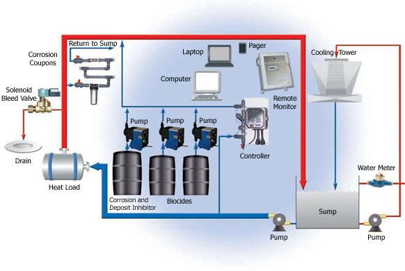 Water Meter Initiated Chemical Feed System